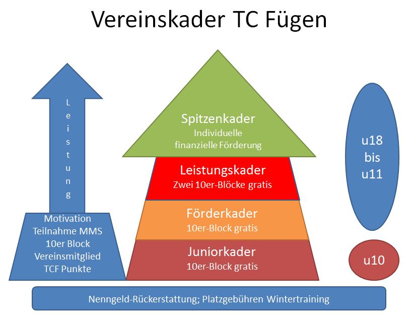 Vereinskader TC Fügen